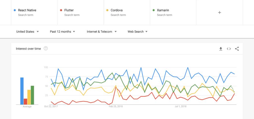 Mobile software development frameworks trends