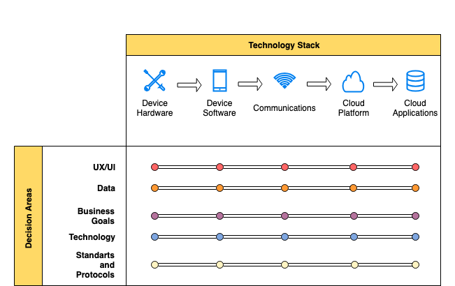 Decision process of IoT dashboard stack