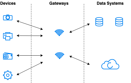 How IoT dashboard works