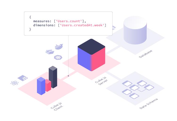 Cube.js screenshot