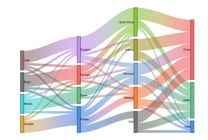 React Chart