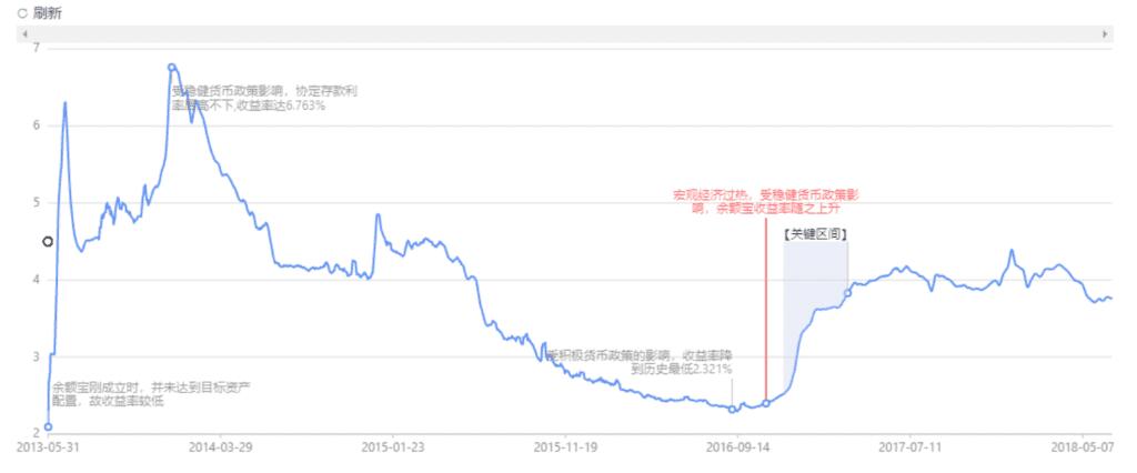 a React Chart by bizcharts